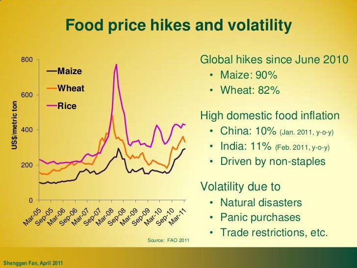 Food price hikes and volatility<br />Global hikes since June 2010<br />Maize: 90%<br />Wheat: 82%<br />High domestic food ...