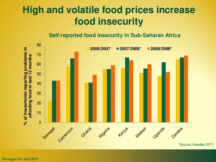 High and volatile food prices increase food insecurity<br />Self-reported food insecurity in Sub-Saharan Africa<br />Sourc...