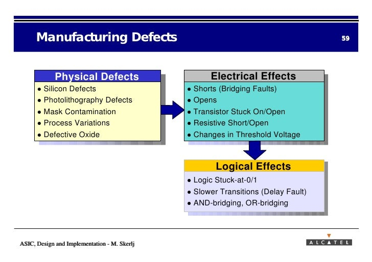 Asic Design And Implementation