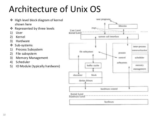 unix operating system basics, block diagram