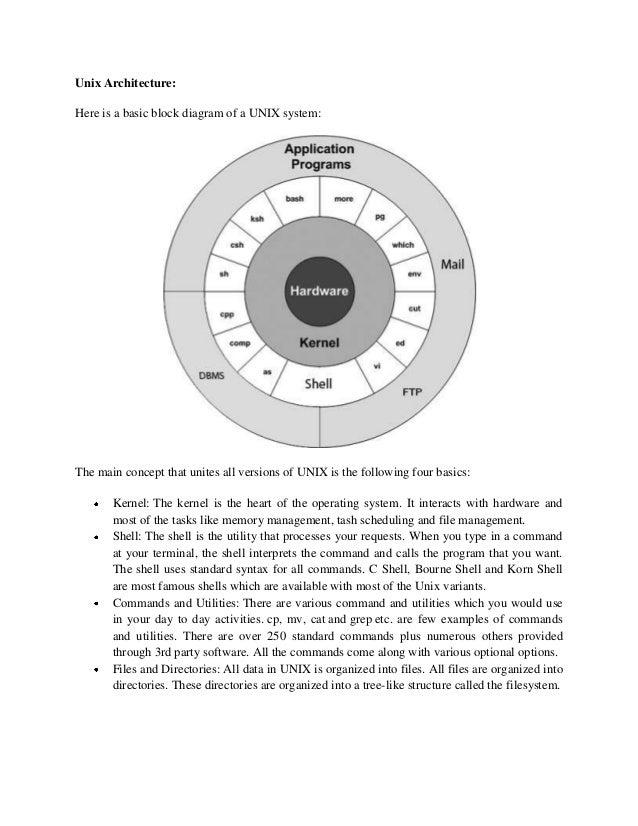 unix operating system rh slideshare net System Kernel Windows CE Kernel