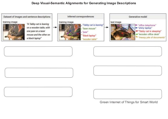 Deep Visual-Semantic Alignments for Generating Image Descriptions Andrej Karpathy Li Fei-Fei 201613036 LI ZHENYU (人間コース) ど...
