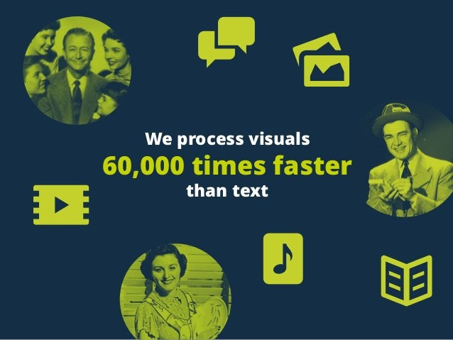 We process visuals  60,000 times faster than text