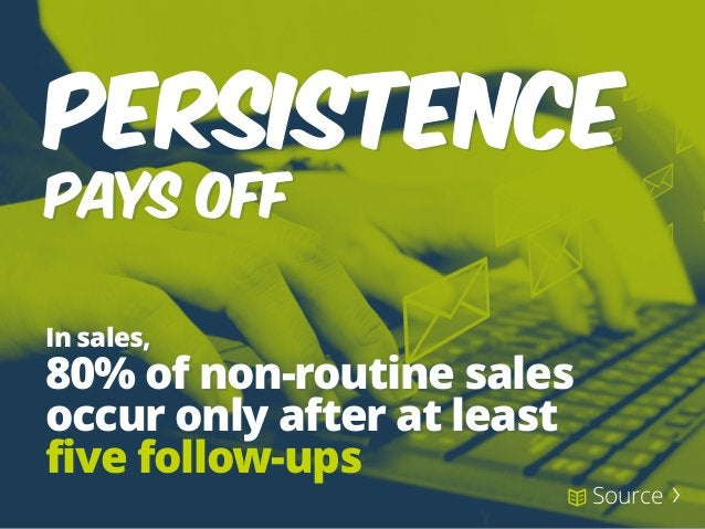 In sales, 80% of non-routine sales occur only after at least five follow-ups PERSISTENCE PAYS OFF Source 〉