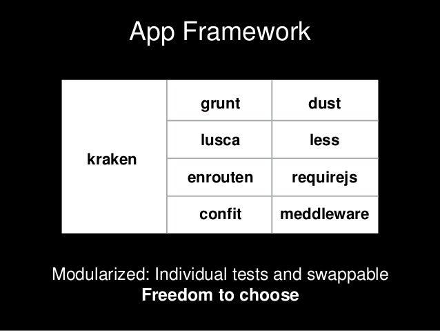App Framework kraken grunt lusca enrouten confit dust less requirejs meddleware Modularized: Individual tests and swappabl...
