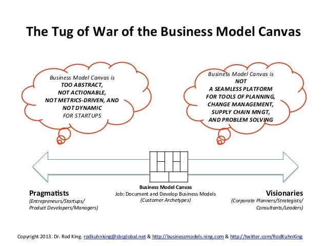 Unleash the power of the business model canvas use the business mode the tug of war of the business wajeb
