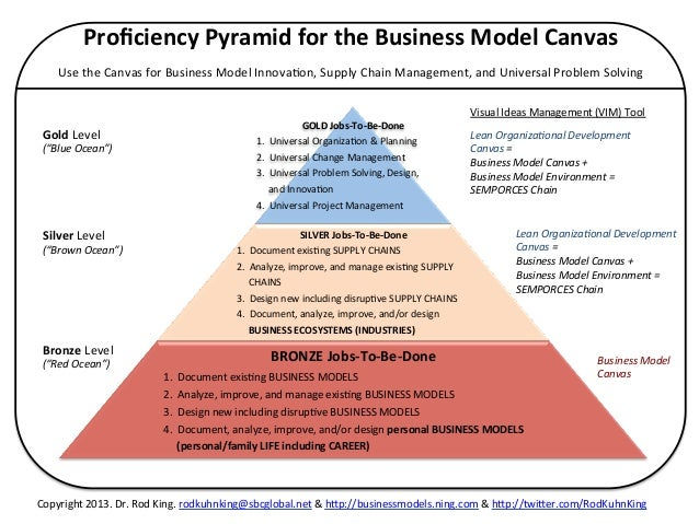 problem solving models in business