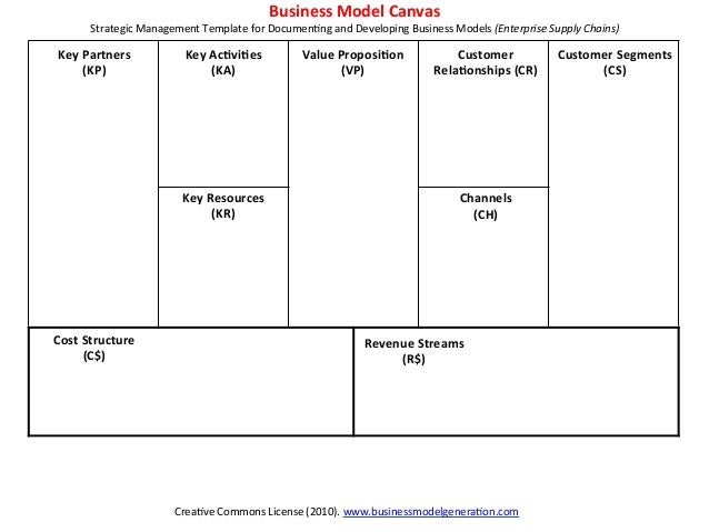 Unleash The Power Of The Business Model Canvas Use The Business Mode