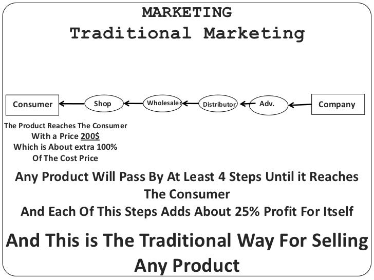 MARKETING<br />Traditional Marketing<br />Wholesaler<br />Shop<br />Company<br />Consumer<br />Adv.<br />Distributor<br />...