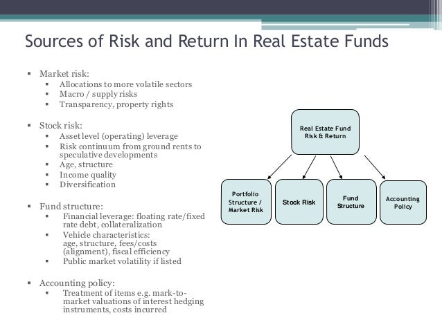 Property Development Risks : Unlisted real estate funds lecture