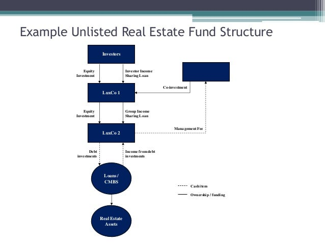 Unlisted real estate funds lecture (1) (1)