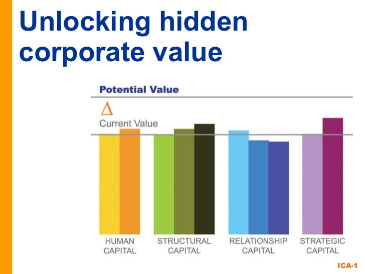Unlocking hidden corporate value