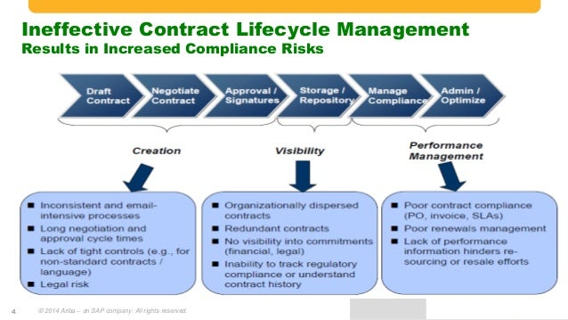 Unlock True Contract Management and Maximize Return on Investment – Contract Management