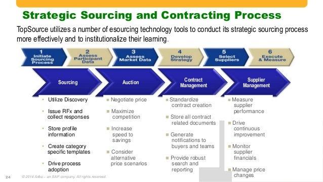 a description of managing contractual performance as a continuous process Vendor management key initiative overview  and drive continuous performance  include managing and improving vendor performance,.