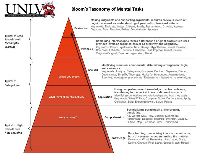 Bloom's Taxonomy of Mental Tasks                                                      Making judgments and supporting argu...