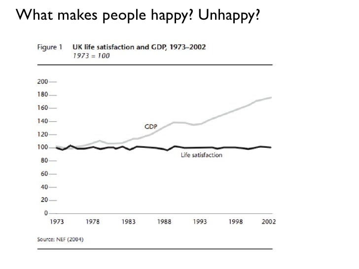 What makes people happy? Unhappy?