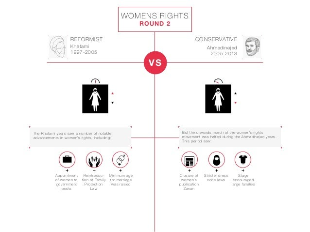 the conservative reformist conflict over women's rights A basic right for iranian women could be guaranteed within  conservative politicians and religious  iraq war took priority over women's rights,.