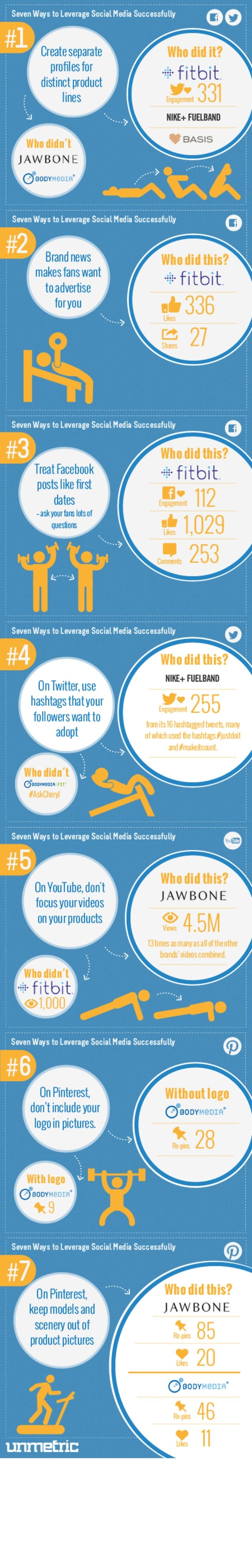 Seven ways Fitness Brands Leverage Social Media