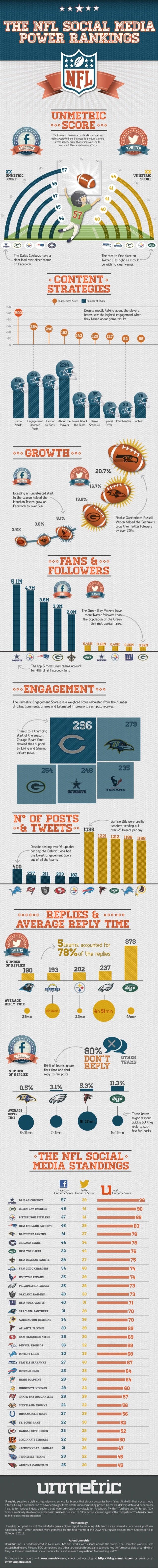 The NFL Social Media Power Rankings