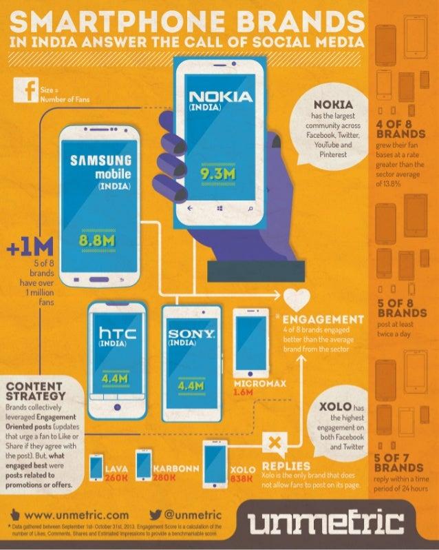 Smartphone Brands In India Get Social