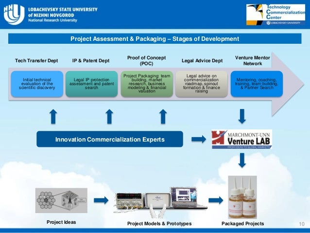 Unn technology commercialization center for Commercialization roadmap
