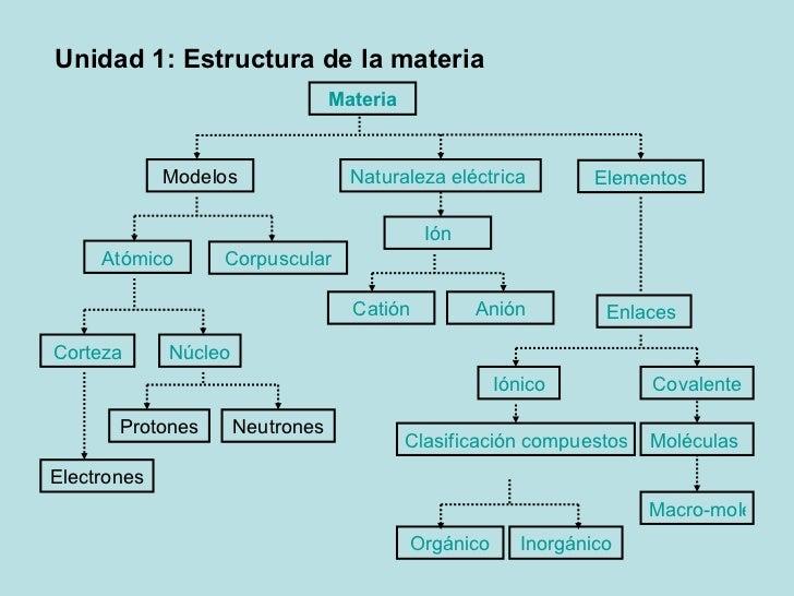 Unidad 1: Estructura de la materia                                  Materia             Modelos                Naturaleza ...