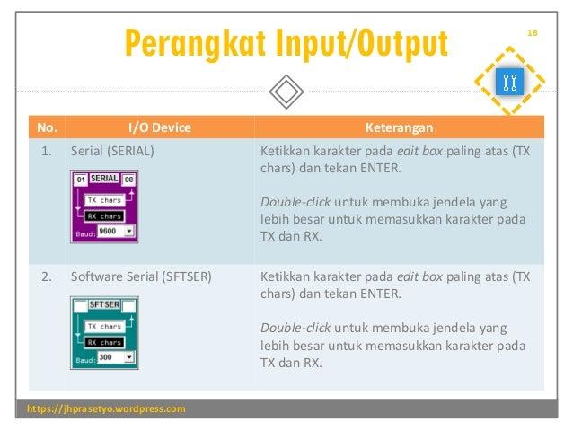 Perangkat Input/Output https://jhprasetyo.wordpress.com 18 No. I/O Device Keterangan 1. Serial (SERIAL) Ketikkan karakter ...