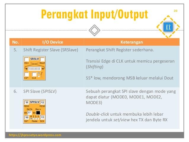 Perangkat Input/Output https://jhprasetyo.wordpress.com 20 No. I/O Device Keterangan 5. Shift Register Slave (SRSlave) Per...