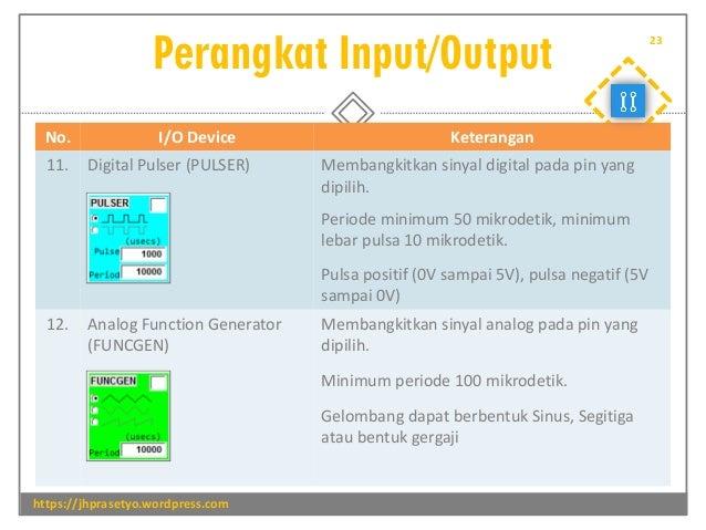Perangkat Input/Output https://jhprasetyo.wordpress.com 23 No. I/O Device Keterangan 11. Digital Pulser (PULSER) Membangki...