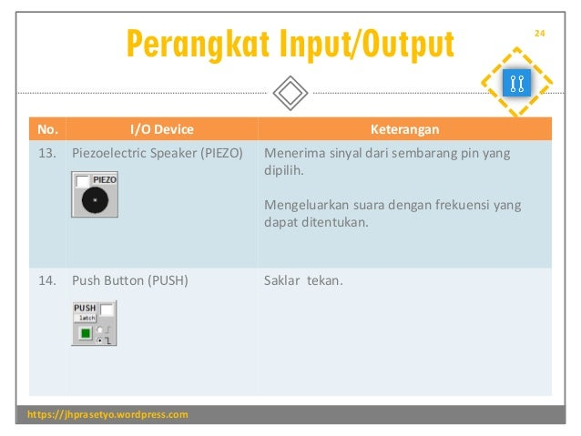 Perangkat Input/Output https://jhprasetyo.wordpress.com 24 No. I/O Device Keterangan 13. Piezoelectric Speaker (PIEZO) Men...
