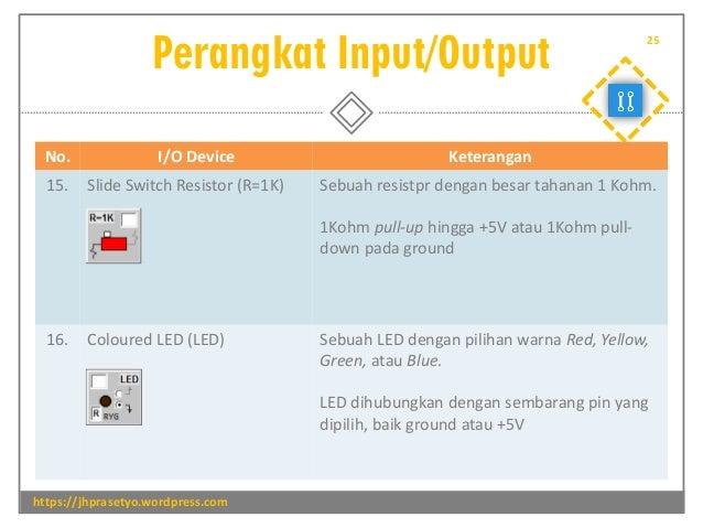 Perangkat Input/Output https://jhprasetyo.wordpress.com 25 No. I/O Device Keterangan 15. Slide Switch Resistor (R=1K) Sebu...