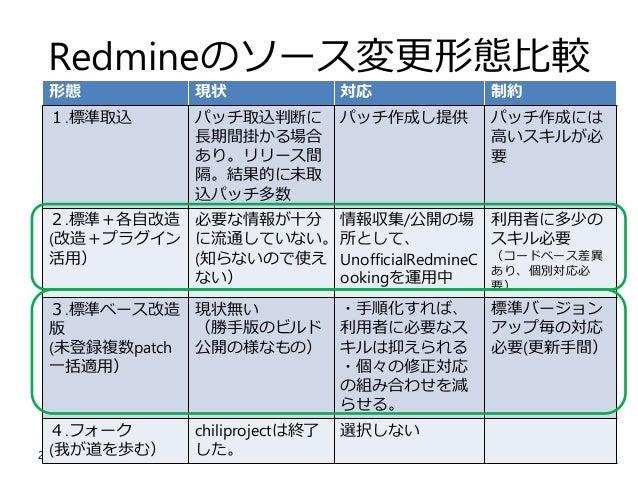 2017/05/13 第12回redmine.tokyo 勉強会 UnofficlaCookingの紹介とRedmine本家への貢献 @y503unavailable 15 Redmineのソース変更形態比較 形態 現状 対応 制約 1.標準取...