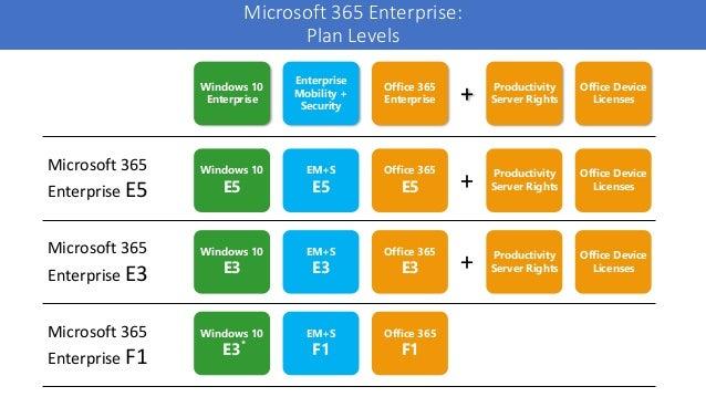 Unpacking Microsoft 365