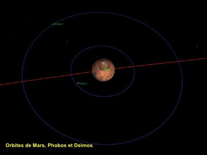 Orbites de Mars, Phobos et Deimos