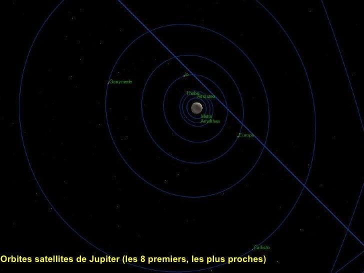 Orbites satellites de Jupiter (les 8 premiers, les plus proches)