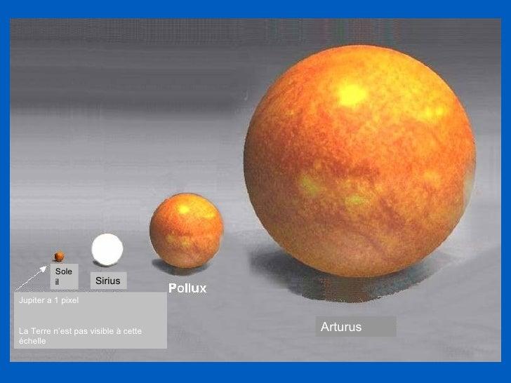 Soleil Sirius Arturus Jupiter a 1 pixel La Terre n'est pas visible à cette échelle