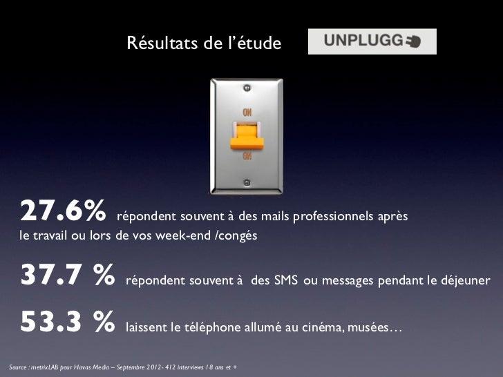 Résultats de l'étude   27.6% répondent souvent à des mails professionnels après   le travail ou lors de vos week-end /cong...