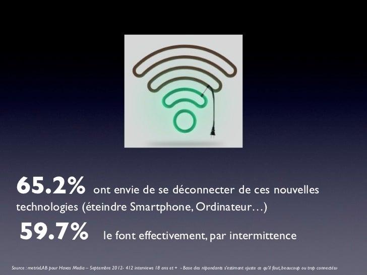 65.2% ont envie de se déconnecter de ces nouvelles  technologies (éteindre Smartphone, Ordinateur…)   59.7%               ...