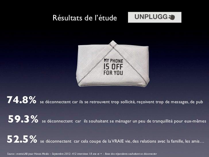 Résultats de l'étude74.8% se déconnectent car ils se retrouvent trop sollicité, reçoivent trop de messages, de pub59.3% se...