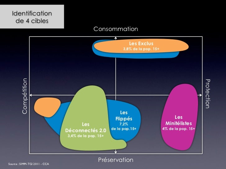 Identification    de 4 cibles                                            Consommation                                     ...