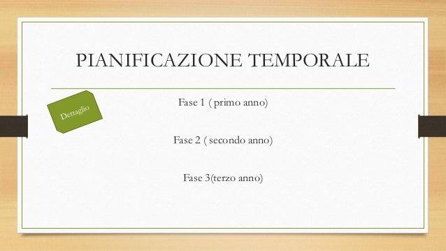 PIANIFICAZIONE TEMPORALE Fase 1 ( primo anno) Fase 2 ( secondo anno) Fase 3(terzo anno)