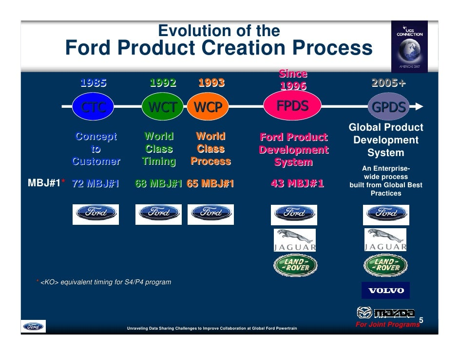 Unraveling data sharing challenges to improve for Ford motor credit com