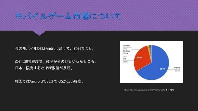 モバイルゲーム市場について 今のモバイルOSはAndroidだけで、約66%ほど。 iOSは29%程度で、残りがその他といったところ。 日本に限定するとほぼ数値が反転。 韓国ではAndroidで81%でiOSが18%程度。 http://new...