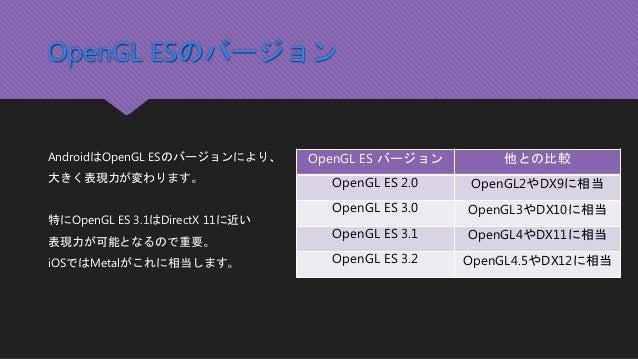 OpenGL ESのバージョン AndroidはOpenGL ESのバージョンにより、 大きく表現力が変わります。 特にOpenGL ES 3.1はDirectX 11に近い 表現力が可能となるので重要。 iOSではMetalがこれに相当します...