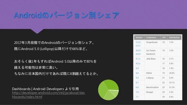 Androidのバージョン別シェア 2017年3月段階でのAndroidのバージョン別シェア。 既にAndroid 5.0 (Lollipop)以降だけで66%ほど。 おそらく後1年もすればAndroid 5.0以降のみで80%を 越える可能性...
