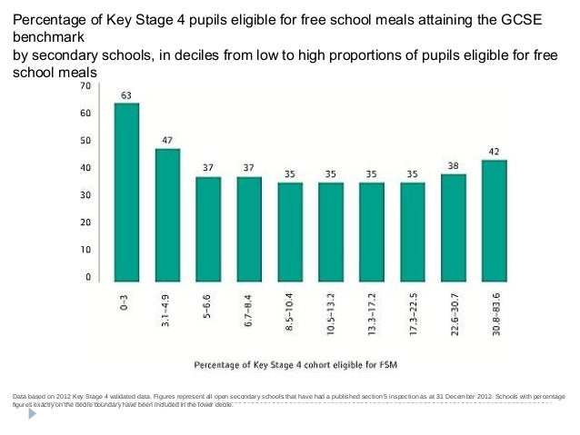 Percentage of Key Stage 4 pupils eligible for free school meals attaining the GCSE benchmark by secondary schools, in deci...