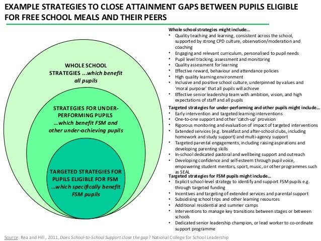 National College project on closing the gaps  NLEs working in supported schools to narrow the gap  CTG must be coherent ...