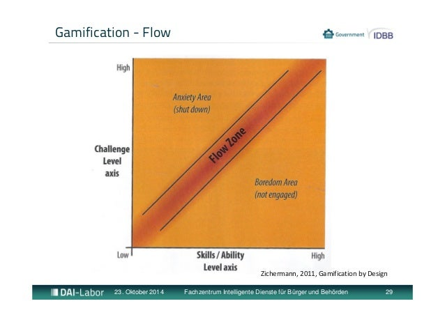Gamification - Flow  Zichermann, 2011, Gamification by Design  23. Oktober 2014 Fachzentrum Intelligente Dienste für Bürge...
