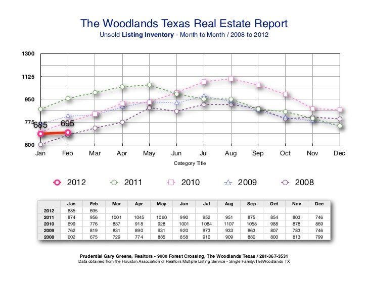 The Woodlands Texas Real Estate Report                                   Unsold Listing Inventory - Month to Month / 2008 ...