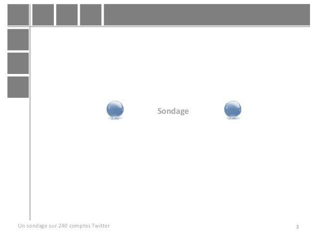 Un sondage sur 240 comptes Twitter en Banque Finance Assurance Slide 3